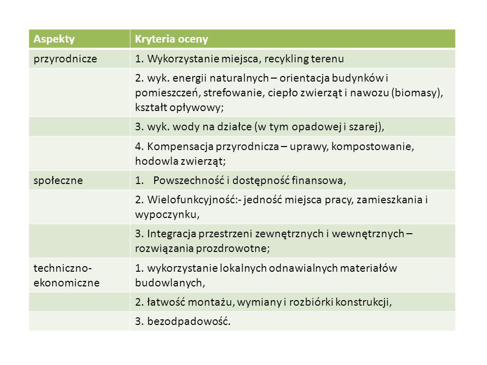 AspektyKryteria oceny przyrodnicze1.Wykorzystanie miejsca, recykling terenu 2.