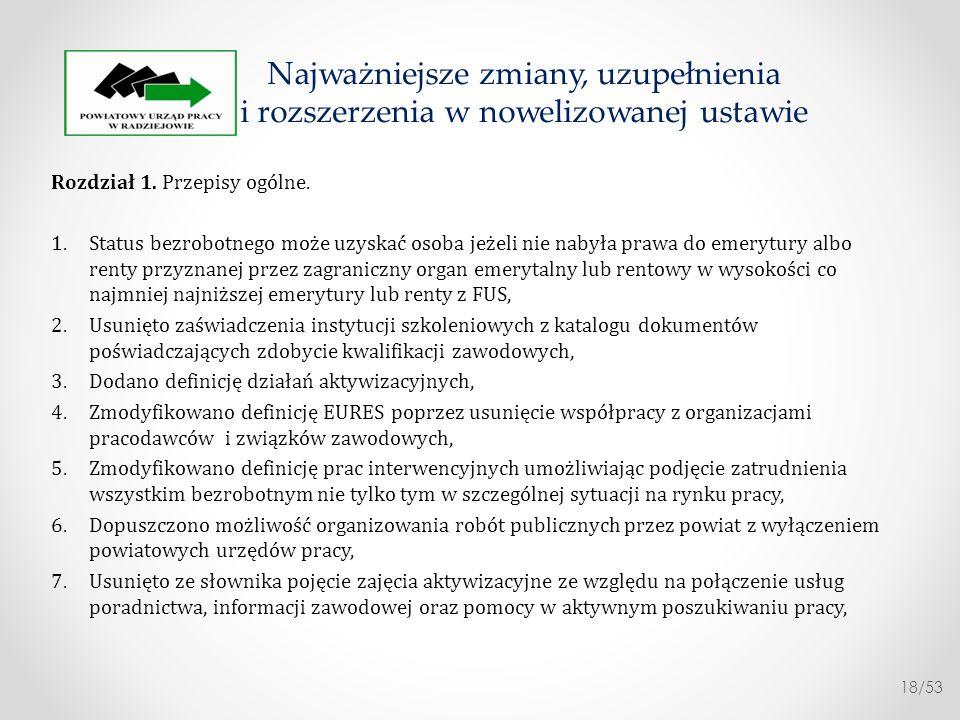 Rozdział 2.Polityka rynku pracy 1.