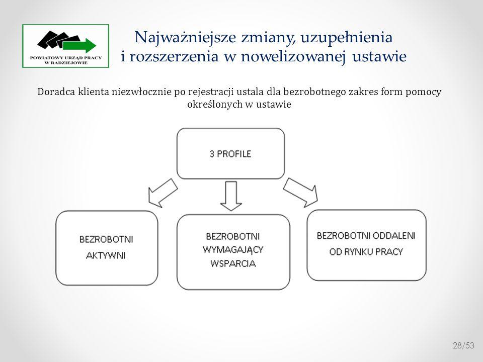 KONCEPCJA PROFILOWANIA: Dwie podstawowe zmienne dane twarde dane miękkie Najważniejsze zmiany, uzupełnienia i rozszerzenia w nowelizowanej ustawie 29/53