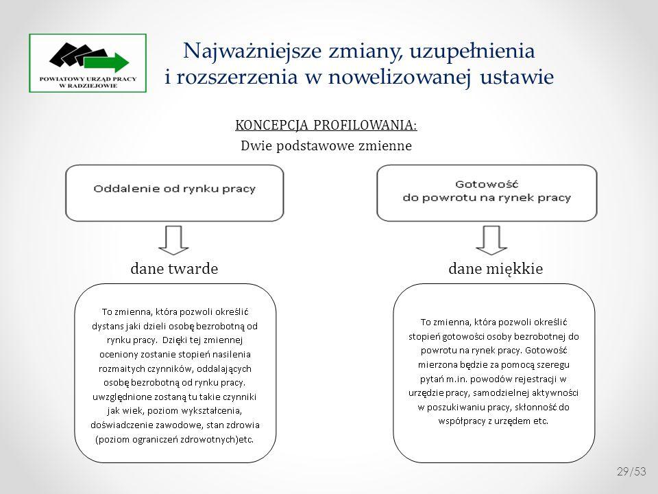 Celem profilowania osób bezrobotnych jest efektywne adresowanie usług i instrumentów 1.