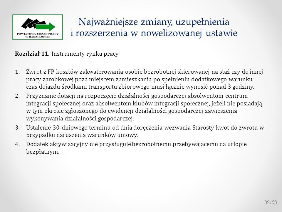 Rozdział 11. Instrumenty rynku pracy 1. Zwrot z FP kosztów zakwaterowania osobie bezrobotnej skierowanej na staż czy do innej pracy zarobkowej poza mi