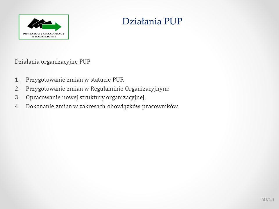 Działania wewnętrzne 1.Przygotowanie i przekazanie materiałów dot.