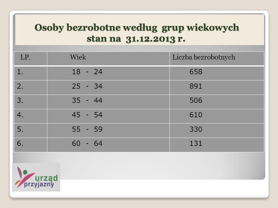 LP.WiekLiczba bezrobotnych 1. 18 - 24 658 2. 25 - 34 891 3.