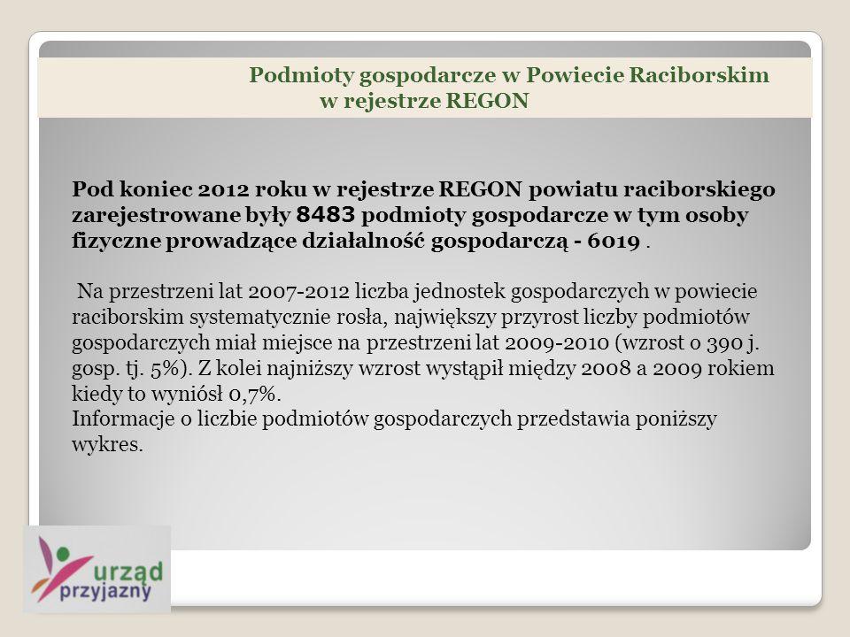 Podmioty gospodarcze w Powiecie Raciborskim w rejestrze REGON Pod koniec 2012 roku w rejestrze REGON powiatu raciborskiego zarejestrowane były 8483 podmioty gospodarcze w tym osoby fizyczne prowadzące działalność gospodarczą - 6019.