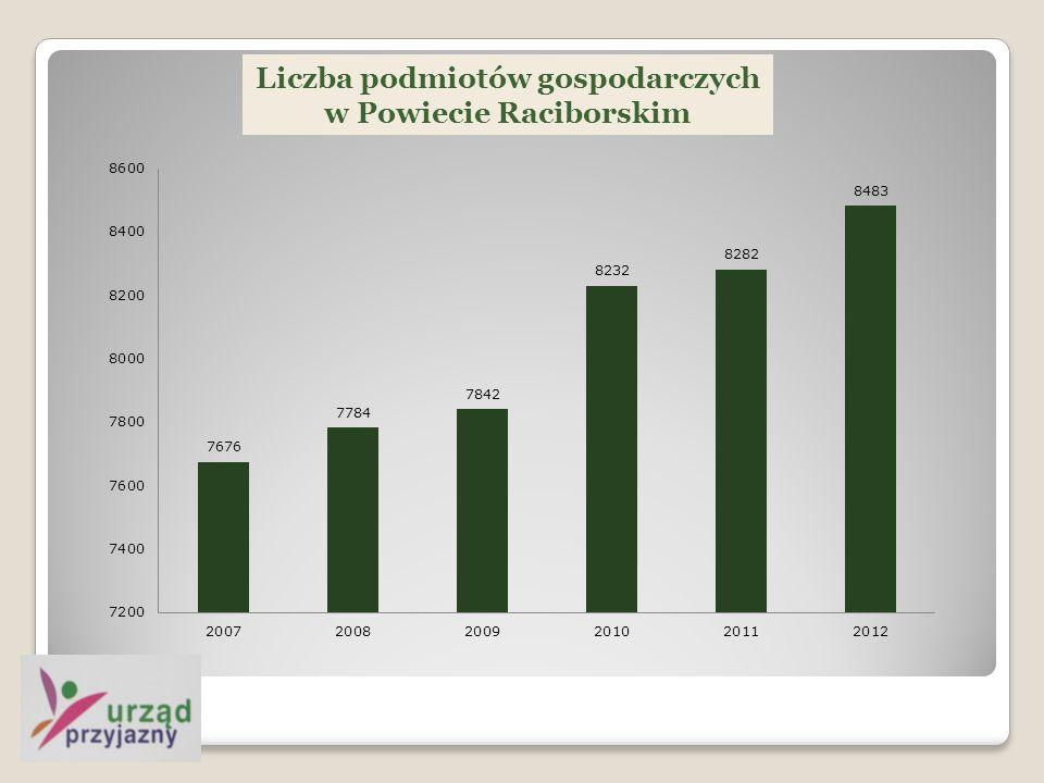 Liczba podmiotów gospodarczych w Powiecie Raciborskim