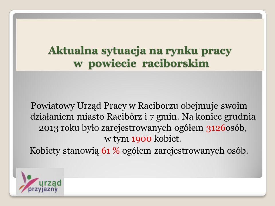 Aktualna sytuacja na rynku pracy w powiecie raciborskim Powiatowy Urząd Pracy w Raciborzu obejmuje swoim działaniem miasto Racibórz i 7 gmin.