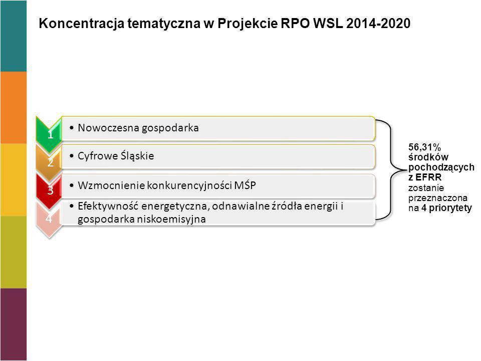 Koncentracja tematyczna w Projekcie RPO WSL 2014-2020 56,31% środków pochodzących z EFRR zostanie przeznaczona na 4 priorytety 1 Nowoczesna gospodarka 2 Cyfrowe Śląskie 3 Wzmocnienie konkurencyjności MŚP 4 Efektywność energetyczna, odnawialne źródła energii i gospodarka niskoemisyjna