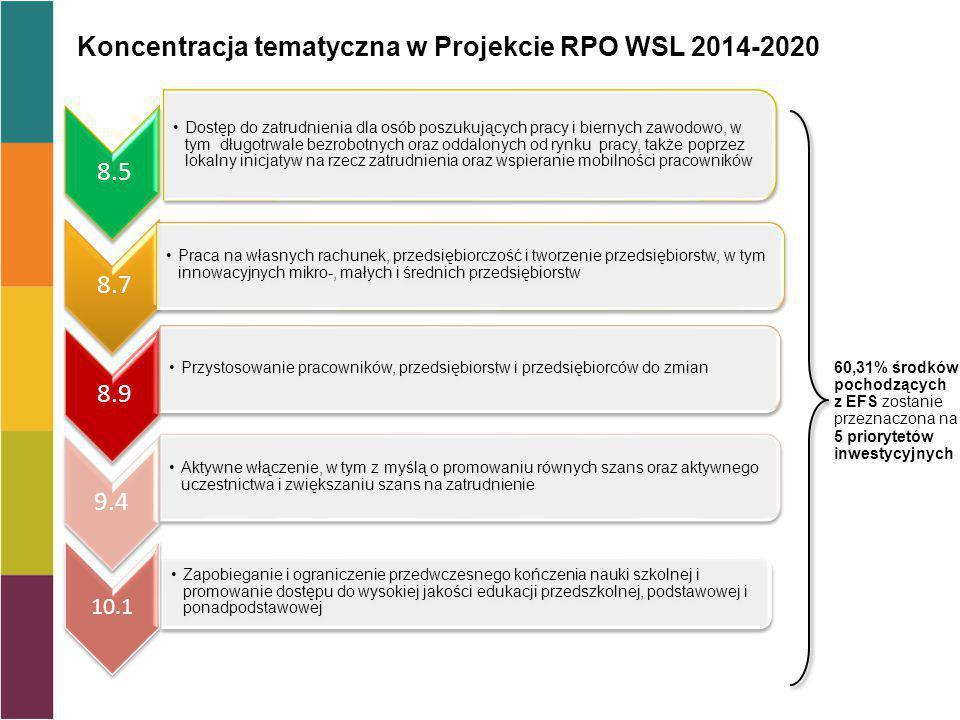 Koncentracja tematyczna w Projekcie RPO WSL 2014-2020 60,31% środków pochodzących z EFS zostanie przeznaczona na 5 priorytetów inwestycyjnych 8.5 Dostęp do zatrudnienia dla osób poszukujących pracy i biernych zawodowo, w tym długotrwale bezrobotnych oraz oddalonych od rynku pracy, także poprzez lokalny inicjatyw na rzecz zatrudnienia oraz wspieranie mobilności pracowników 8.7 Praca na własnych rachunek, przedsiębiorczość i tworzenie przedsiębiorstw, w tym innowacyjnych mikro-, małych i średnich przedsiębiorstw 8.9 Przystosowanie pracowników, przedsiębiorstw i przedsiębiorców do zmian 9.4 Aktywne włączenie, w tym z myślą o promowaniu równych szans oraz aktywnego uczestnictwa i zwiększaniu szans na zatrudnienie 10.1 Zapobieganie i ograniczenie przedwczesnego kończenia nauki szkolnej i promowanie dostępu do wysokiej jakości edukacji przedszkolnej, podstawowej i ponadpodstawowej