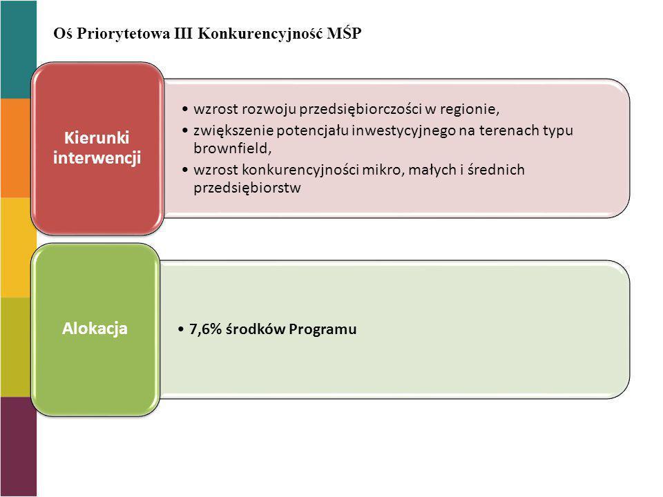 Oś Priorytetowa III Konkurencyjność MŚP wzrost rozwoju przedsiębiorczości w regionie, zwiększenie potencjału inwestycyjnego na terenach typu brownfiel