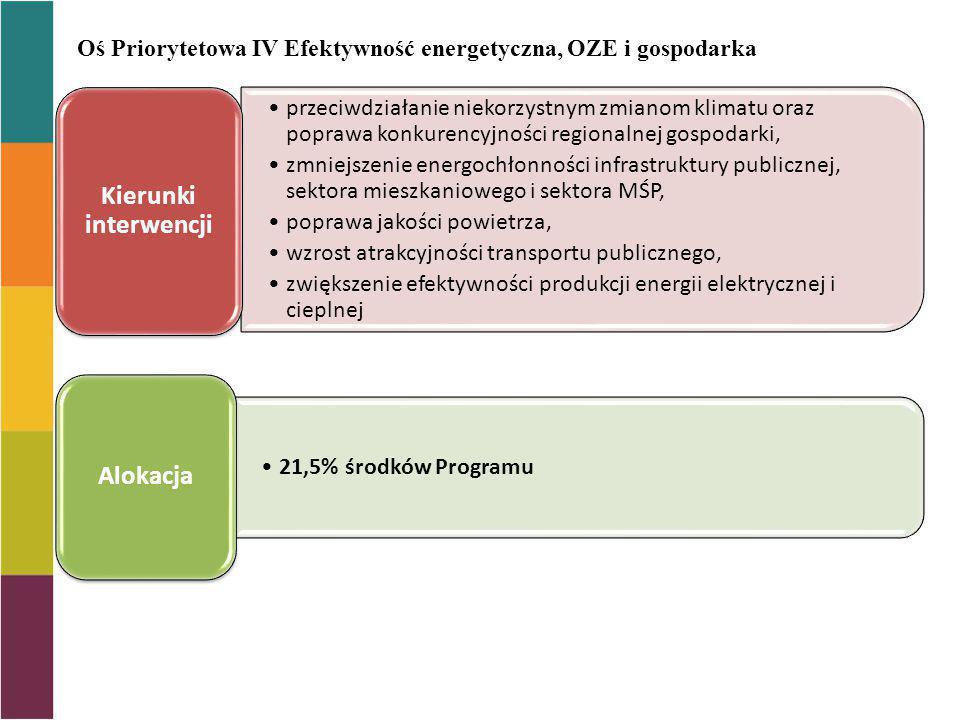 Oś Priorytetowa IV Efektywność energetyczna, OZE i gospodarka niskoemisyjna przeciwdziałanie niekorzystnym zmianom klimatu oraz poprawa konkurencyjnoś