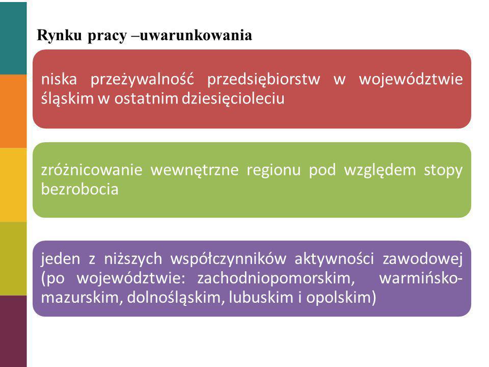 Rynku pracy –uwarunkowania niska przeżywalność przedsiębiorstw w województwie śląskim w ostatnim dziesięcioleciu zróżnicowanie wewnętrzne regionu pod względem stopy bezrobocia jeden z niższych współczynników aktywności zawodowej (po województwie: zachodniopomorskim, warmińsko-mazurskim, dolnośląskim, lubuskim i opolskim)