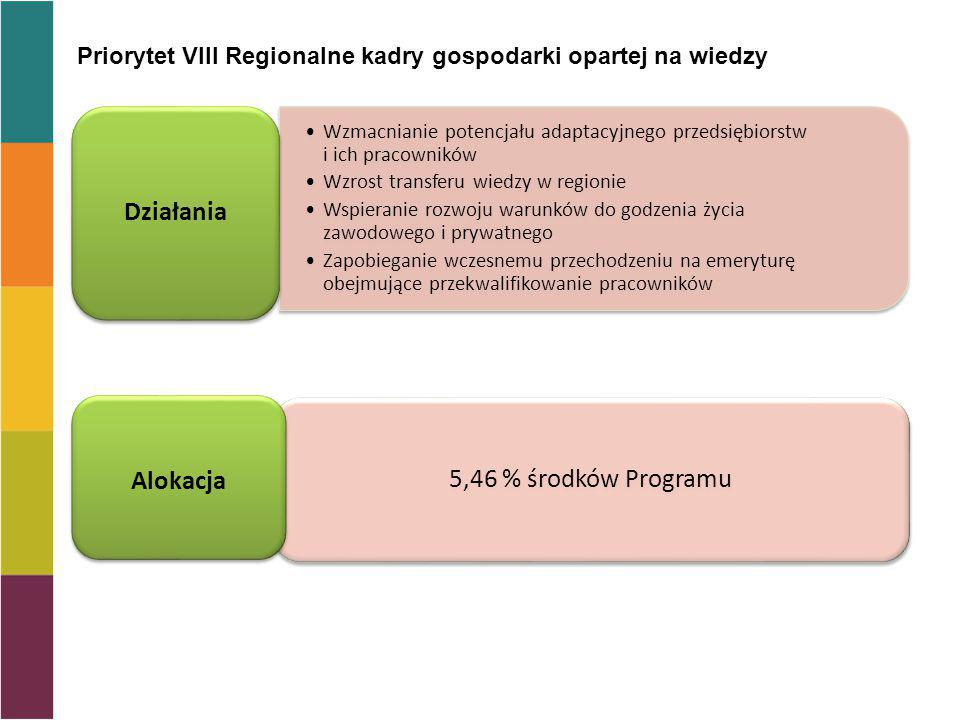 Priorytet VIII Regionalne kadry gospodarki opartej na wiedzy Wzmacnianie potencjału adaptacyjnego przedsiębiorstw i ich pracowników Wzrost transferu wiedzy w regionie Wspieranie rozwoju warunków do godzenia życia zawodowego i prywatnego Zapobieganie wczesnemu przechodzeniu na emeryturę obejmujące przekwalifikowanie pracowników Działania 5,46 % środków Programu Alokacja