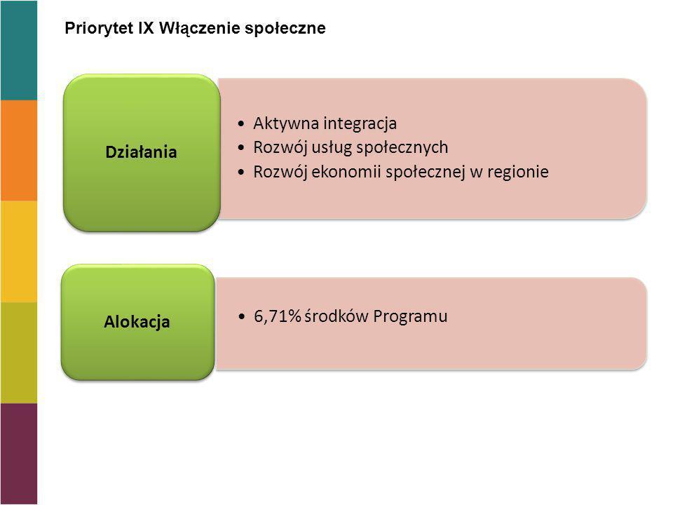 Priorytet IX Włączenie społeczne Aktywna integracja Rozwój usług społecznych Rozwój ekonomii społecznej w regionie Działania Alokacja 6,71% środków Pr