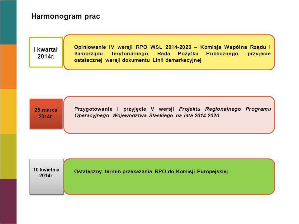 Harmonogram prac 10 kwietnia 2014r. 25 marca 2014r. I kwartał 2014r. Ostateczny termin przekazania RPO do Komisji Europejskiej Przygotowanie i przyjęc