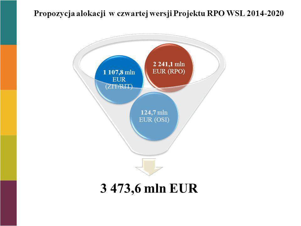 3 473,6 mln EUR 124,7 mln EUR (OSI) 1 107,8 mln EUR (ZIT/RIT) 2 241,1 mln EUR (RPO) Propozycja alokacji w czwartej wersji Projektu RPO WSL 2014-2020