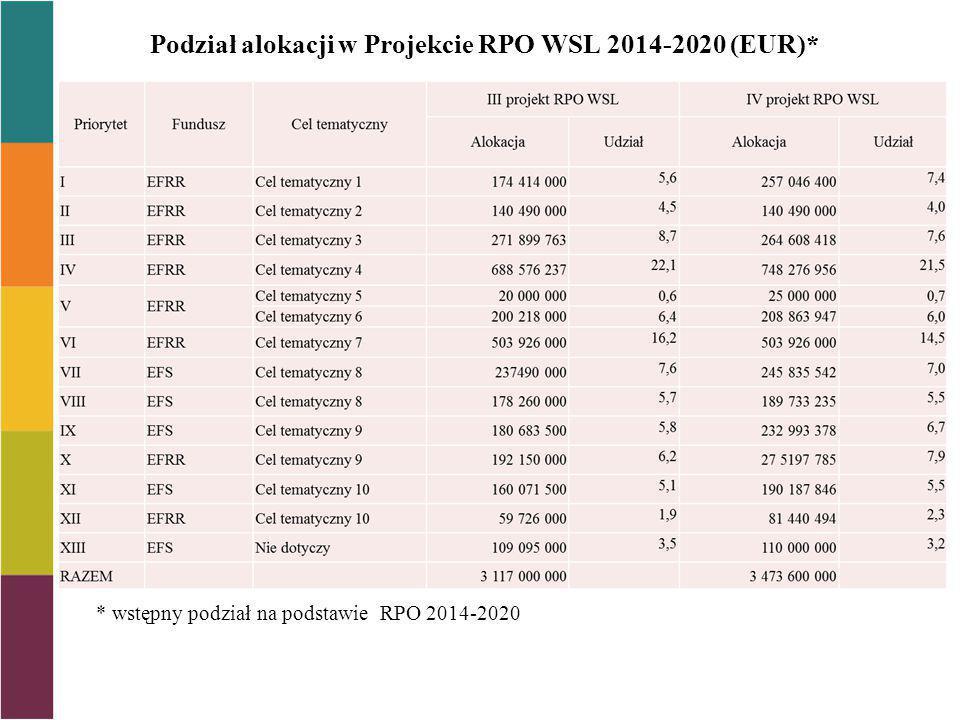 Przewidywane tryby wyboru projektów w RPO WSL 2014-2020 Tryby wyboru Konkursowy 37,3% Pozakonkursowy Projekty Kluczowe 21,9 % Projekty pozakonkursowe 5,9% Negocjacyjny (ZIT/RIT) 31,9% Obszar Strategicznej Interwencji (Bytom, Radzionków) 3,0%