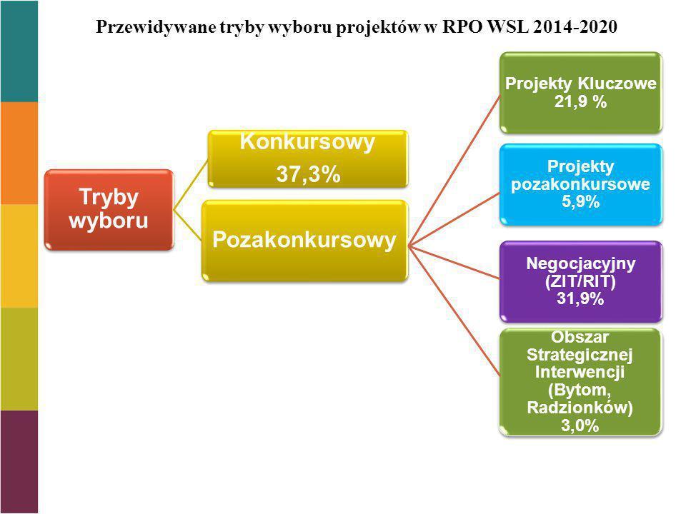 Przewidywane tryby wyboru projektów w RPO WSL 2014-2020 Tryby wyboru Konkursowy 37,3% Pozakonkursowy Projekty Kluczowe 21,9 % Projekty pozakonkursowe