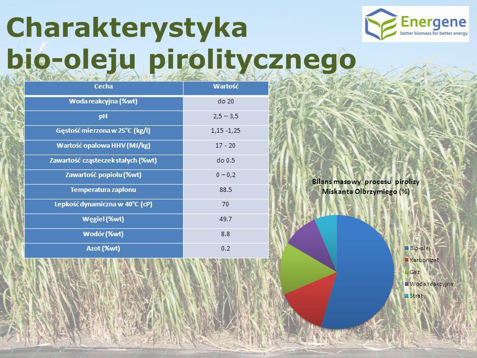 Charakterystyka bio-oleju pirolitycznego CechaWartość Woda reakcyjna (%wt)do 20 pH2,5 – 3,5 Gęstość mierzona w 25°C (kg/l)1,15 -1,25 Wartość opalowa H