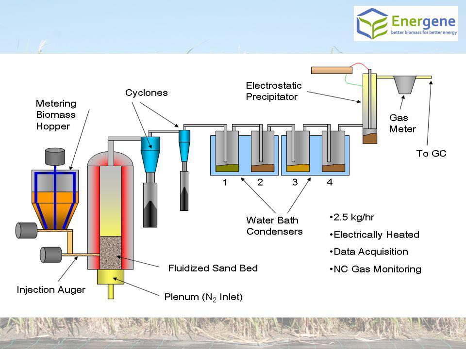 Charakterystyka bio-oleju pirolitycznego CechaWartość Woda reakcyjna (%wt)do 20 pH2,5 – 3,5 Gęstość mierzona w 25°C (kg/l)1,15 -1,25 Wartość opalowa HHV (MJ/kg)17 - 20 Zawartość cząsteczek stałych (%wt)do 0.5 Zawartość popiołu (%wt)0 – 0,2 Temperatura zapłonu88.5 Lepkość dynamiczna w 40°C (cP)70 Węgiel (%wt)49.7 Wodór (%wt)8.8 Azot (%wt)0.2