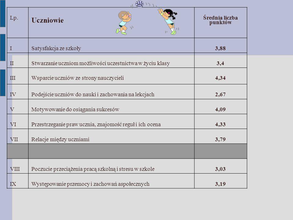 Lp. Uczniowie Średnia liczba punktów ISatysfakcja ze szkoły3,88 IIStwarzanie uczniom możliwości uczestnictwa w życiu klasy3,4 IIIWsparcie uczniów ze s