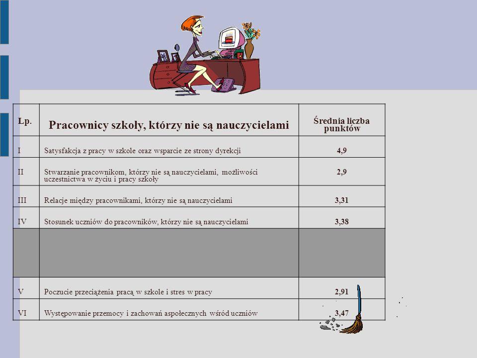 Lp. Pracownicy szkoły, którzy nie są nauczycielami Średnia liczba punktów ISatysfakcja z pracy w szkole oraz wsparcie ze strony dyrekcji4,9 II Stwarza