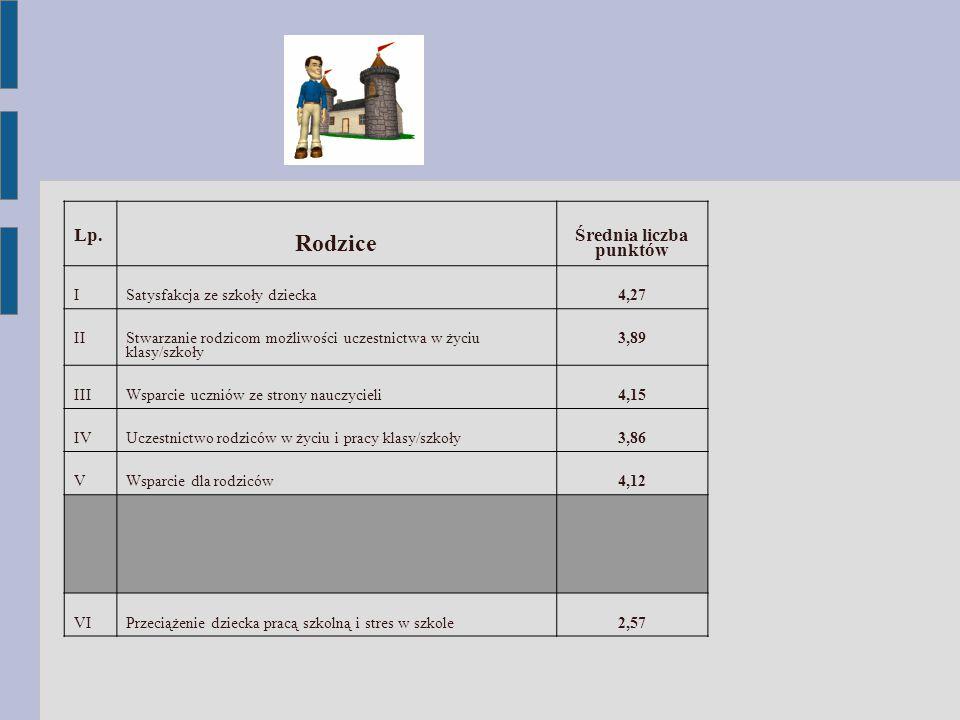 Lp. Rodzice Średnia liczba punktów ISatysfakcja ze szkoły dziecka4,27 II Stwarzanie rodzicom możliwości uczestnictwa w życiu klasy/szkoły 3,89 IIIWspa