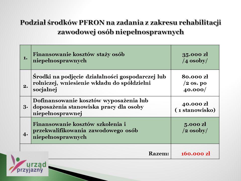 1. Finansowanie kosztów staży osób niepełnosprawnych 35.000 zł /4 osoby/ 2. Środki na podjęcie działalności gospodarczej lub rolniczej, wniesienie wkł