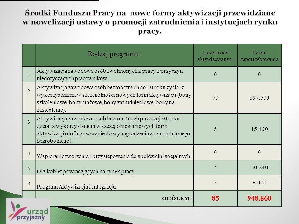 Rodzaj programu: Liczba osób aktywizowanyc h Kwota zapotrzebowania 1 Aktywizacja zawodowa osób zwolnionych z pracy z przyczyn niedotyczących pracownik