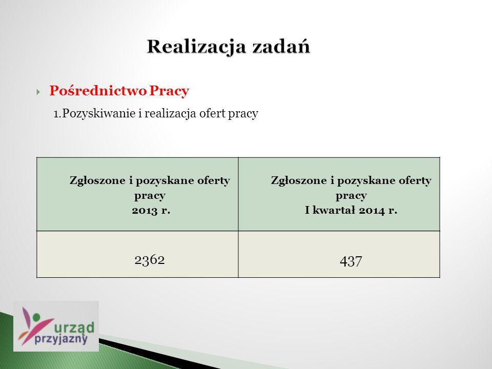 Zgłoszone i pozyskane oferty pracy 2013 r. Zgłoszone i pozyskane oferty pracy I kwartał 2014 r.  Pośrednictwo Pracy 1.Pozyskiwanie i realizacja ofert