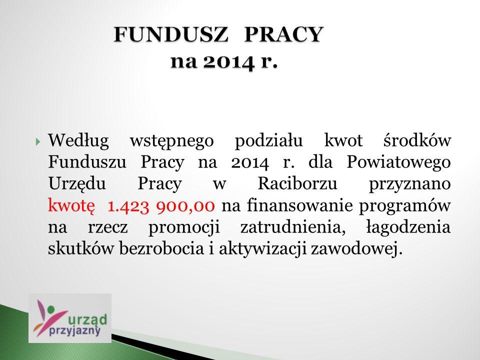  Według wstępnego podziału kwot środków Funduszu Pracy na 2014 r. dla Powiatowego Urzędu Pracy w Raciborzu przyznano kwotę 1.423 900,00 na finansowan