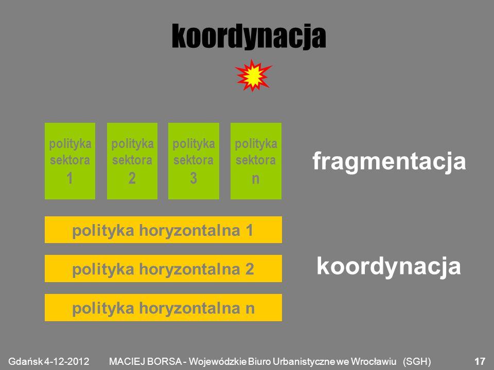 MACIEJ BORSA - Wojewódzkie Biuro Urbanistyczne we Wrocławiu (SGH) koordynacja polityka sektora 1 polityka sektora 2 polityka sektora 3 polityka sektor
