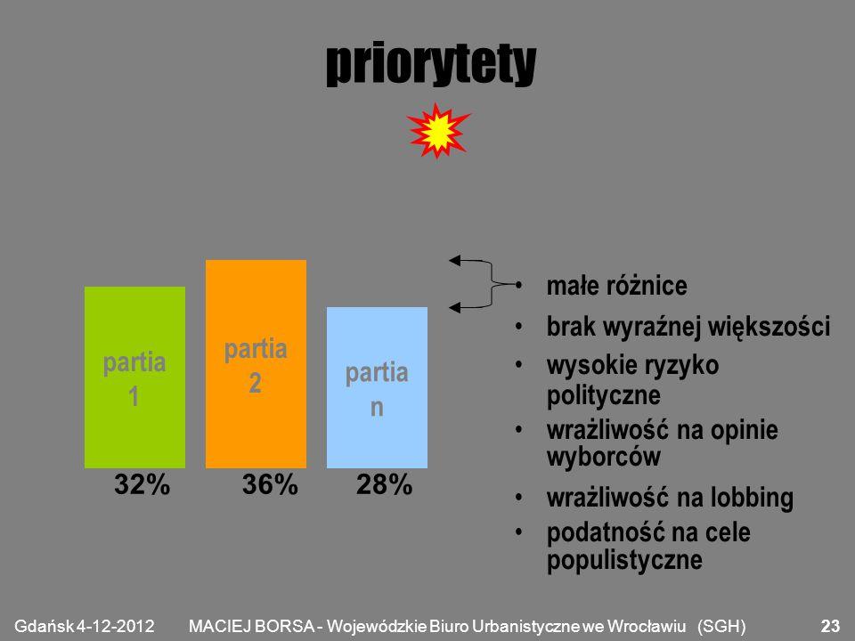 MACIEJ BORSA - Wojewódzkie Biuro Urbanistyczne we Wrocławiu (SGH) priorytety partia 1 partia 2 partia n 32%36%28% małe różnice brak wyraźnej większośc
