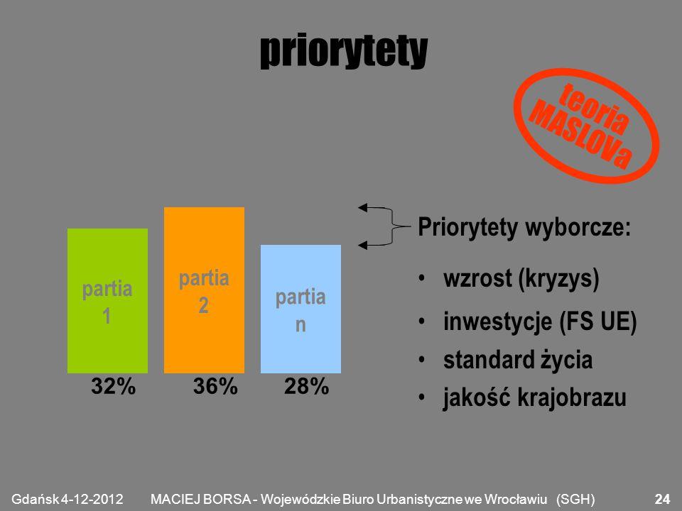 MACIEJ BORSA - Wojewódzkie Biuro Urbanistyczne we Wrocławiu (SGH) priorytety partia 1 partia 2 partia n 32%36%28% Priorytety wyborcze: wzrost (kryzys)