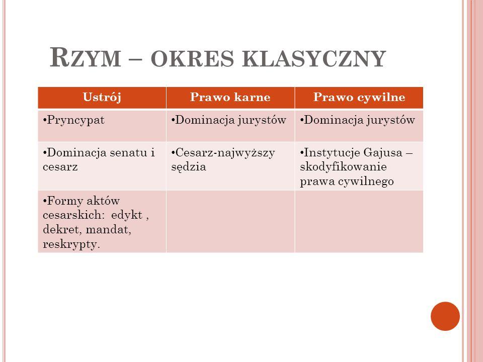 R ZYM – OKRES POKLASYCZNY Prawo rzymskie (Kodyfikacja justyniańska) – najważniejsza część to Digesta złożone z 50 ksiąg.