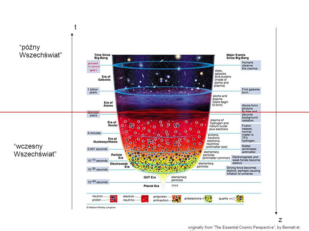 Opis ewolucji Wszechświata (w wersji standardowej!) Historia wczesnego Wszechświata - opis teoretyczny oparty na doświadczeniach fizyki cząstek elementarnych (brak bezpośrednich obserwacji): powstawanie kolejnych form materii Historia późnego Wszechświata - obserwacje + teoria (miejscami klasyczna, miejscami OTW): powstawanie i rozwój struktur : galaktyk, ich gromad, gwiazd w galaktykach...