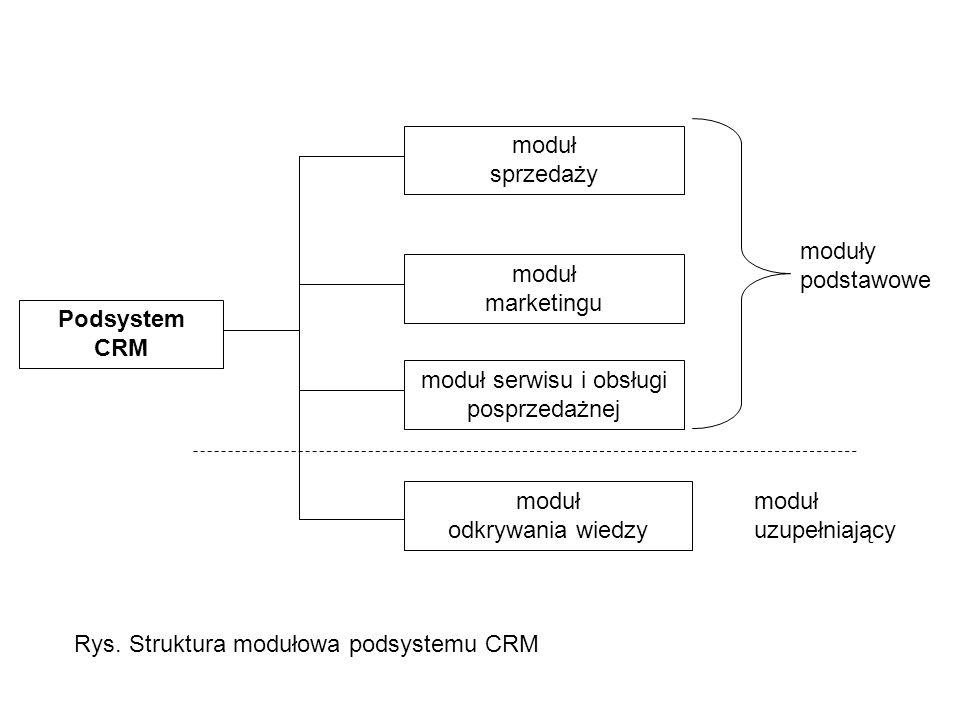 Podsystem CRM moduł sprzedaży moduł marketingu moduł serwisu i obsługi posprzedażnej moduł odkrywania wiedzy Rys. Struktura modułowa podsystemu CRM mo
