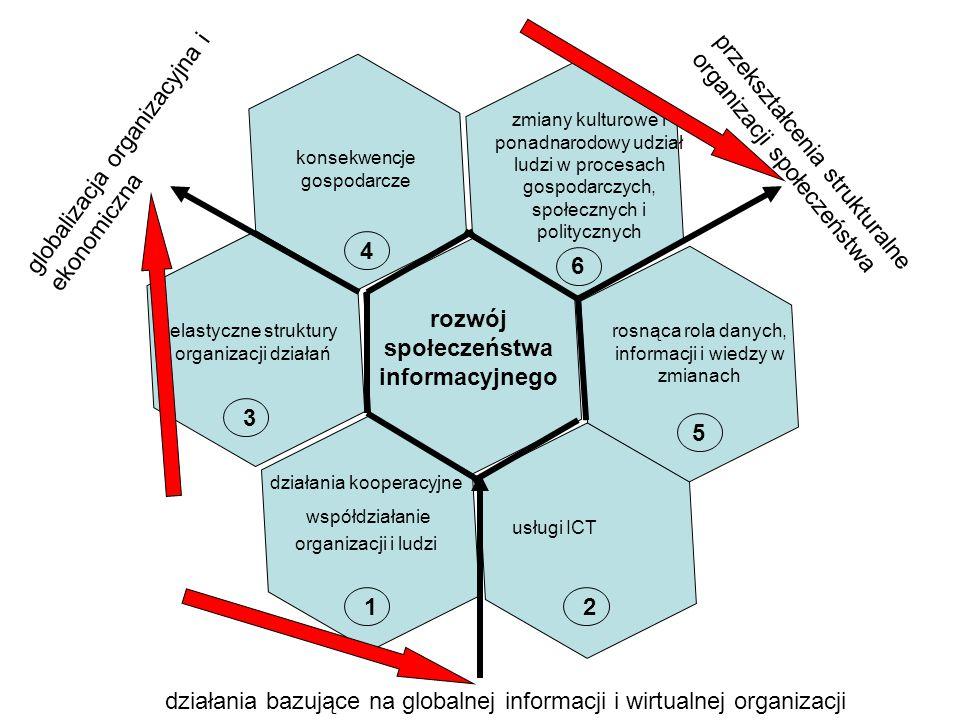 działania kooperacyjne współdziałanie organizacji i ludzi usługi ICT elastyczne struktury organizacji działań konsekwencje gospodarcze rosnąca rola danych, informacji i wiedzy w zmianach zmiany kulturowe i ponadnarodowy udział ludzi w procesach gospodarczych, społecznych i politycznych działania bazujące na globalnej informacji i wirtualnej organizacji globalizacja organizacyjna i ekonomiczna przekształcenia strukturalne organizacji społeczeństwa 6 5 1 4 2 3 rozwój społeczeństwa informacyjnego