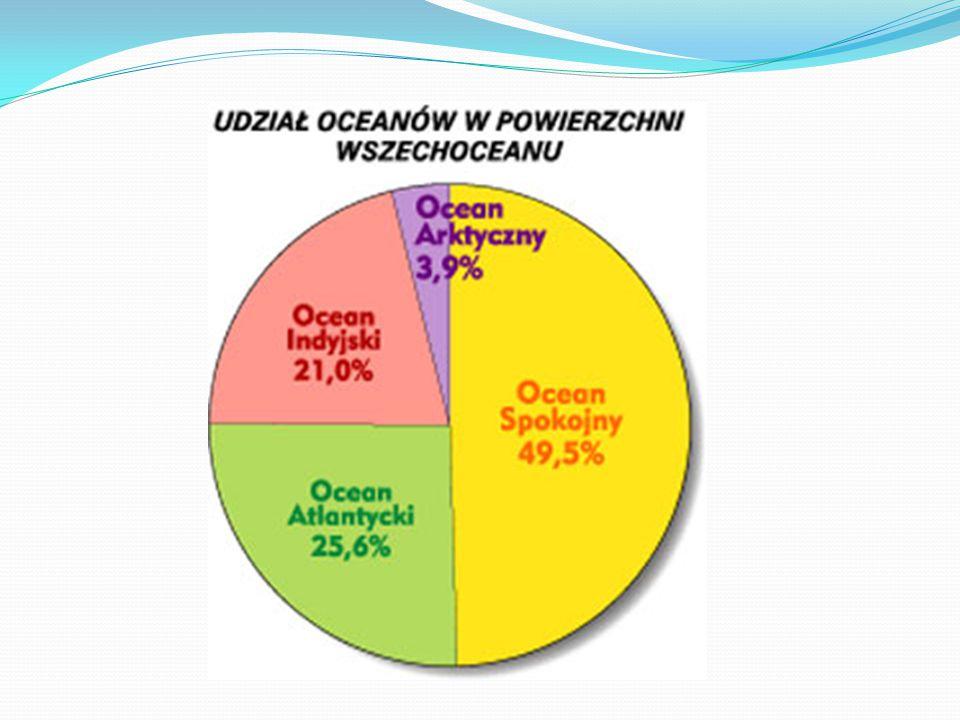 Morza i oceany zajmują około 70% powierzchni Ziemi.