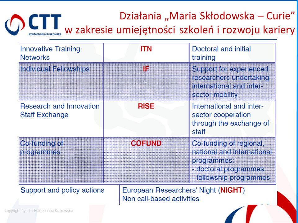 """Działania """"Maria Skłodowska – Curie w zakresie umiejętności szkoleń i rozwoju kariery"""