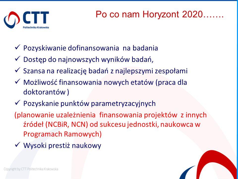 Po co nam Horyzont 2020…….