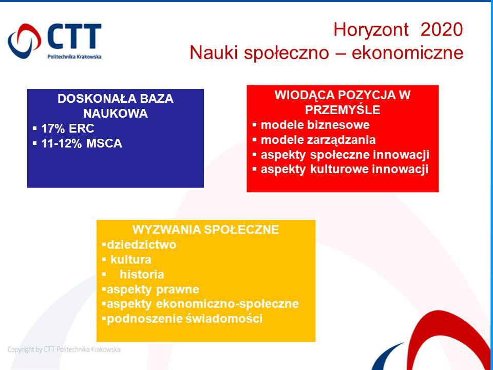 Horyzont 2020 Nauki społeczno – ekonomiczne DOSKONAŁA BAZA NAUKOWA  17% ERC  11-12% MSCA WIODĄCA POZYCJA W PRZEMYŚLE  modele biznesowe  modele zarządzania  aspekty społeczne innowacji  aspekty kulturowe innowacji WYZWANIA SPOŁECZNE  dziedzictwo  kultura  historia  aspekty prawne  aspekty ekonomiczno-społeczne  podnoszenie świadomości