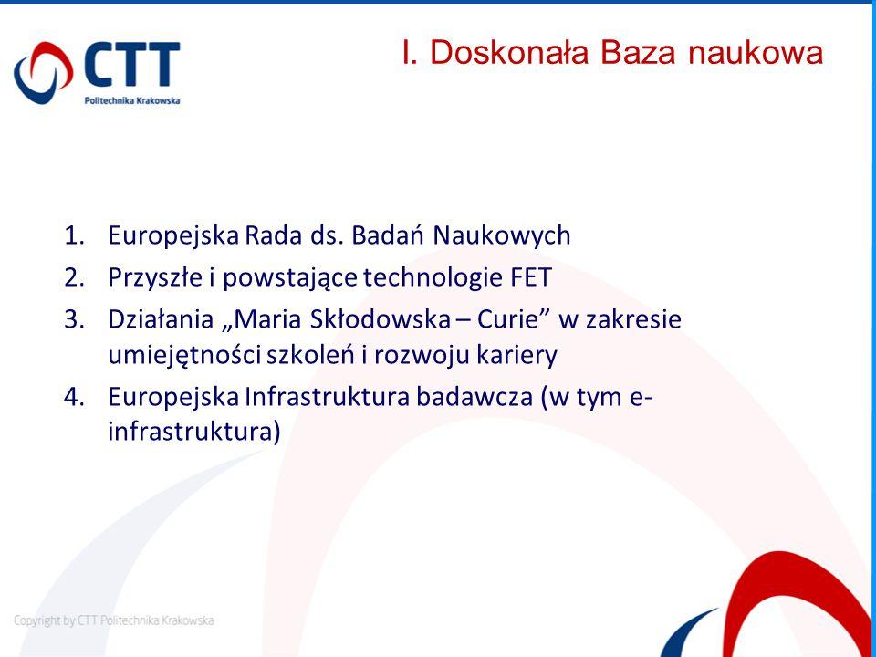 I. Doskonała Baza naukowa 1.Europejska Rada ds.