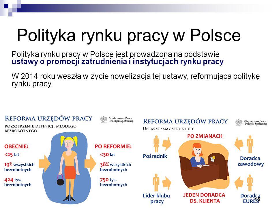 Polityka rynku pracy w Polsce 15 Polityka rynku pracy w Polsce jest prowadzona na podstawie ustawy o promocji zatrudnienia i instytucjach rynku pracy