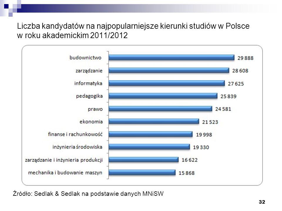 32 Liczba kandydatów na najpopularniejsze kierunki studiów w Polsce w roku akademickim 2011/2012 Źródło: Sedlak & Sedlak na podstawie danych MNiSW