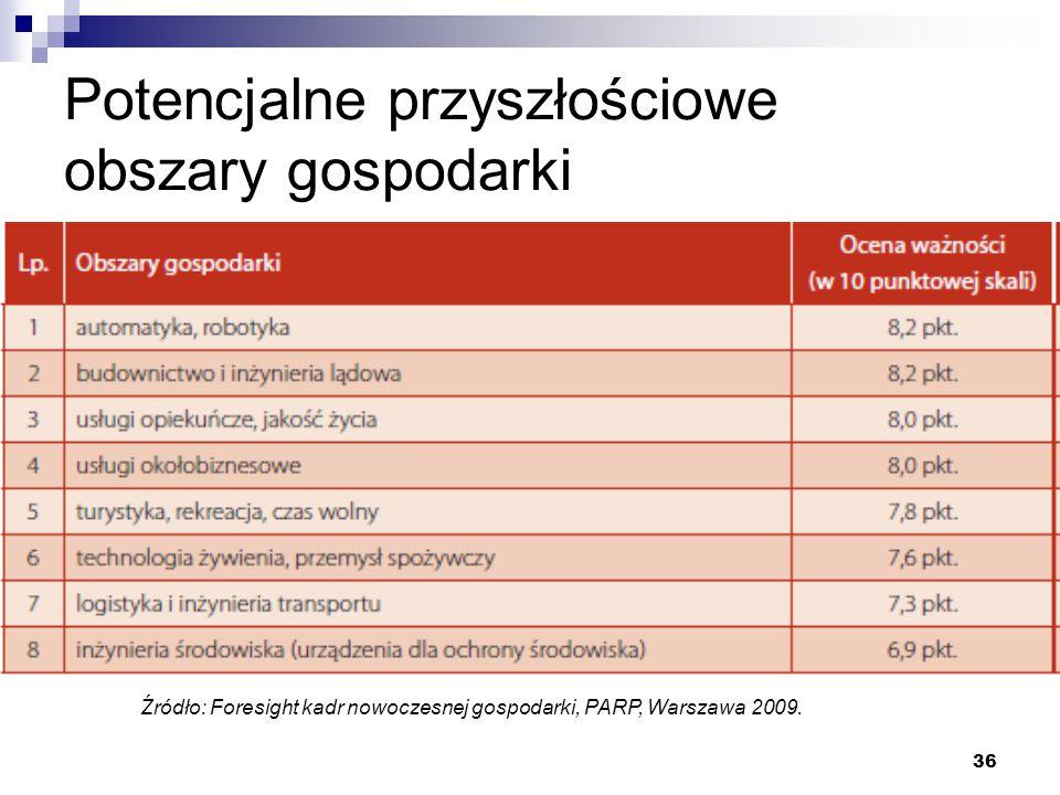 36 Potencjalne przyszłościowe obszary gospodarki Źródło: Foresight kadr nowoczesnej gospodarki, PARP, Warszawa 2009.