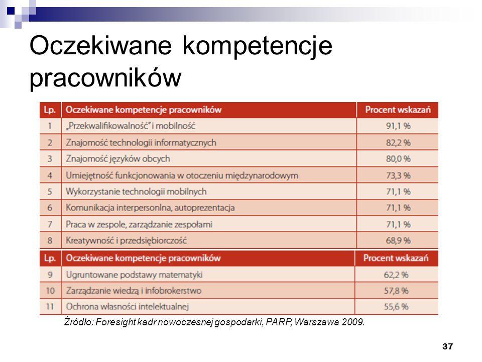 37 Oczekiwane kompetencje pracowników Źródło: Foresight kadr nowoczesnej gospodarki, PARP, Warszawa 2009.