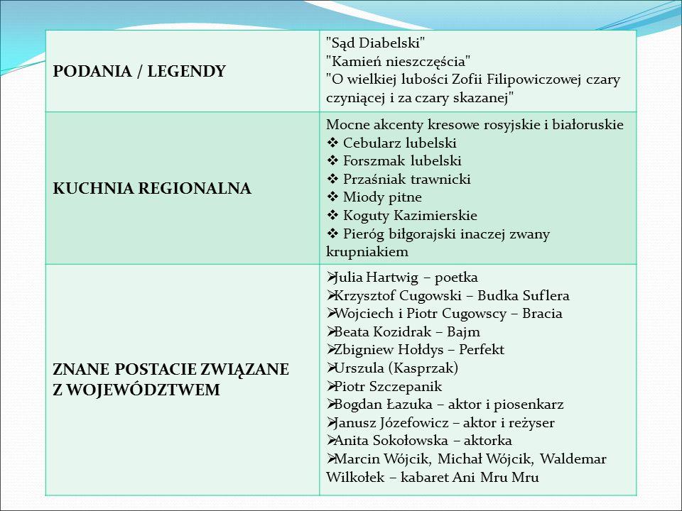 PODANIA / LEGENDY Sąd Diabelski Kamień nieszczęścia O wielkiej lubości Zofii Filipowiczowej czary czyniącej i za czary skazanej KUCHNIA REGIONALNA Mocne akcenty kresowe rosyjskie i białoruskie  Cebularz lubelski  Forszmak lubelski  Przaśniak trawnicki  Miody pitne  Koguty Kazimierskie  Pieróg biłgorajski inaczej zwany krupniakiem ZNANE POSTACIE ZWIĄZANE Z WOJEWÓDZTWEM  Julia Hartwig – poetka  Krzysztof Cugowski – Budka Suflera  Wojciech i Piotr Cugowscy – Bracia  Beata Kozidrak – Bajm  Zbigniew Hołdys – Perfekt  Urszula (Kasprzak)  Piotr Szczepanik  Bogdan Łazuka – aktor i piosenkarz  Janusz Józefowicz – aktor i reżyser  Anita Sokołowska – aktorka  Marcin Wójcik, Michał Wójcik, Waldemar Wilkołek – kabaret Ani Mru Mru
