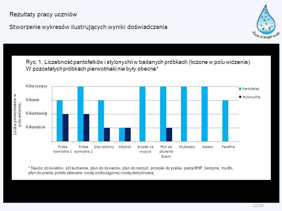 Rezultaty pracy uczniów Stworzenie wykresów ilustrujących wyniki doświadczenia Liczba pierwotniaków w polu widzenia, Kilka tysięcy Kilkaset Kilkadzies