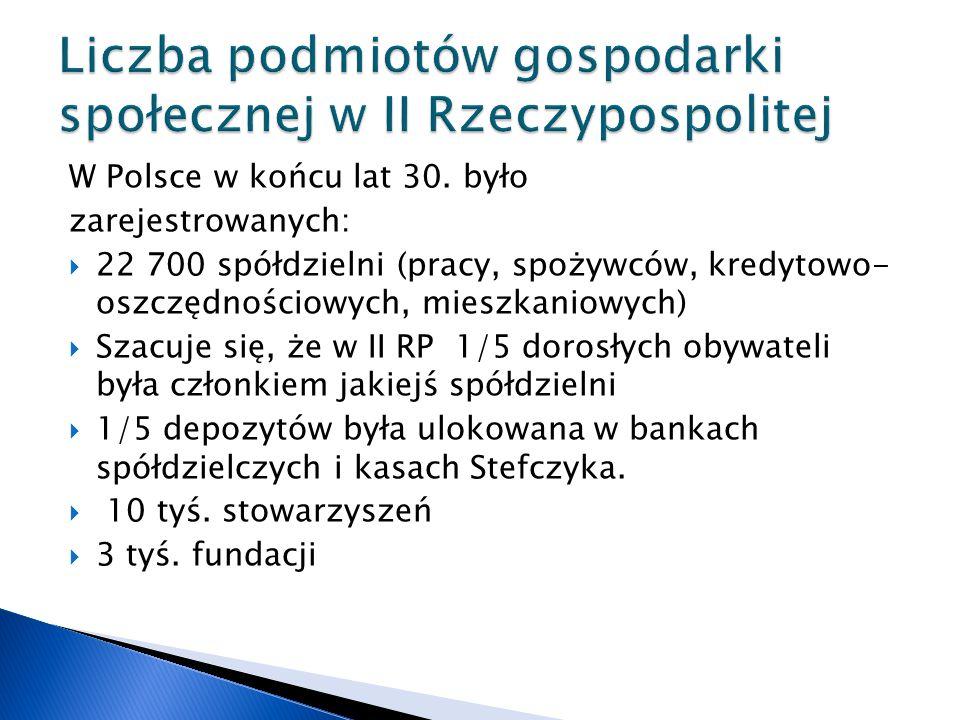 W Polsce w końcu lat 30. było zarejestrowanych:  22 700 spółdzielni (pracy, spożywców, kredytowo- oszczędnościowych, mieszkaniowych)  Szacuje się, ż