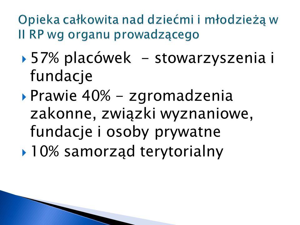  57% placówek - stowarzyszenia i fundacje  Prawie 40% - zgromadzenia zakonne, związki wyznaniowe, fundacje i osoby prywatne  10% samorząd terytorialny